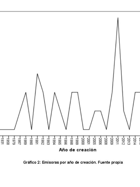 Gráfico 2 - Furlano Basso