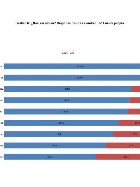 Gráfico 6 - Furlano Basso